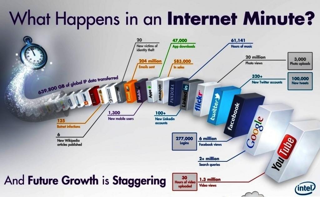 intel-internet